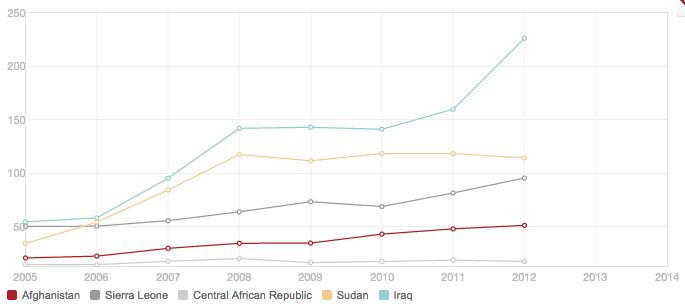 Data and graph: Health expenditure per capita, data.worldbank.org